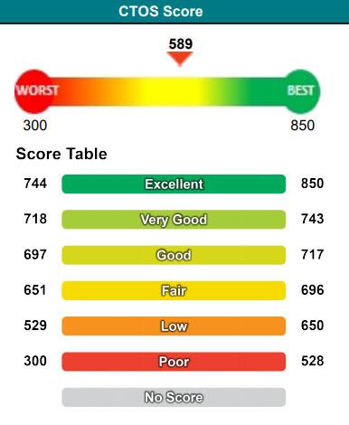 ctos score 589